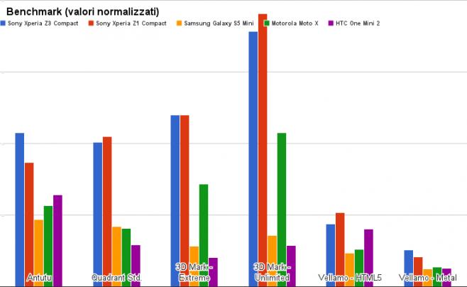 benchmark Sony Xperia Z3 Compact
