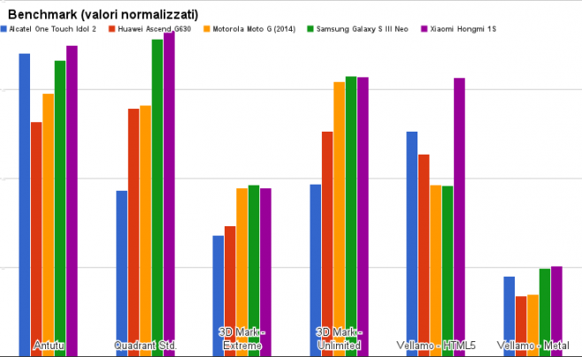benchmark alcatel one touch idol 2