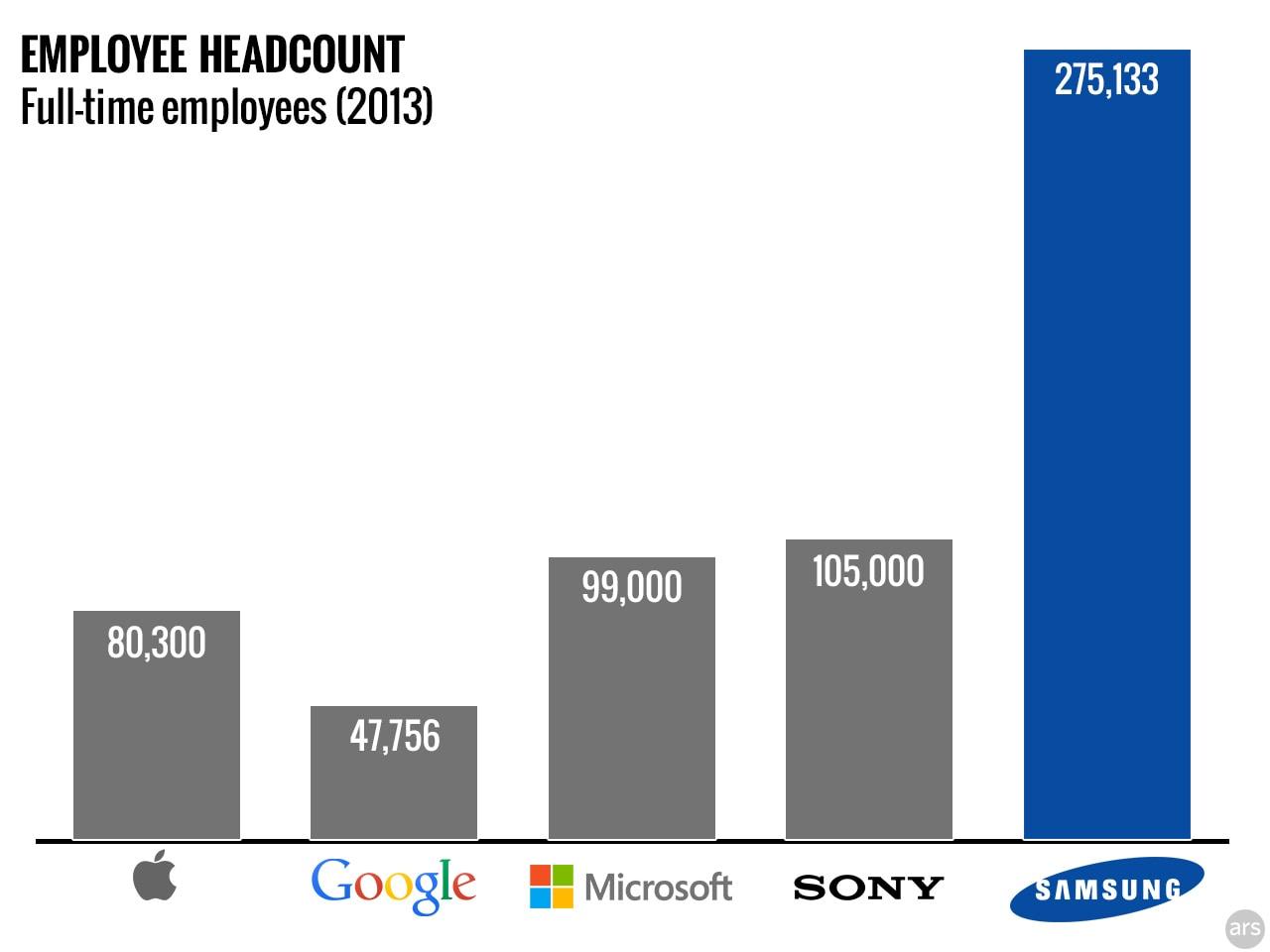 Quanti impiegati ha Samsung? Più di Microsoft, Apple e Google insieme