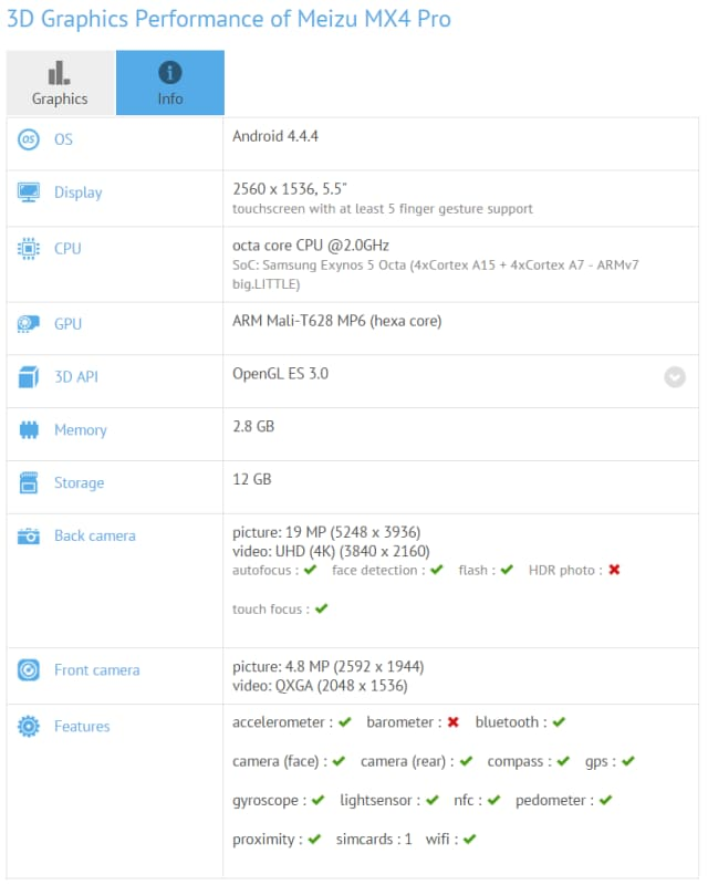 Meizu-MX4-Pro-specifications-and-benchmarks