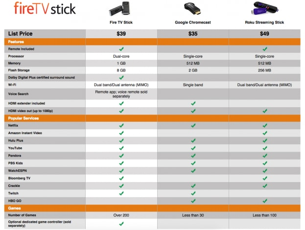 amazon fire stick chromecast comparison chart
