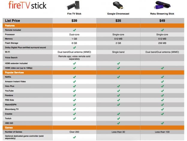 amazon fire stick chromecast comparison chart