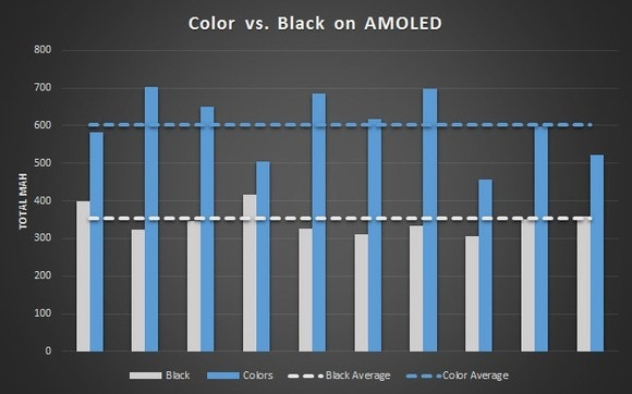 amoled-power-chart