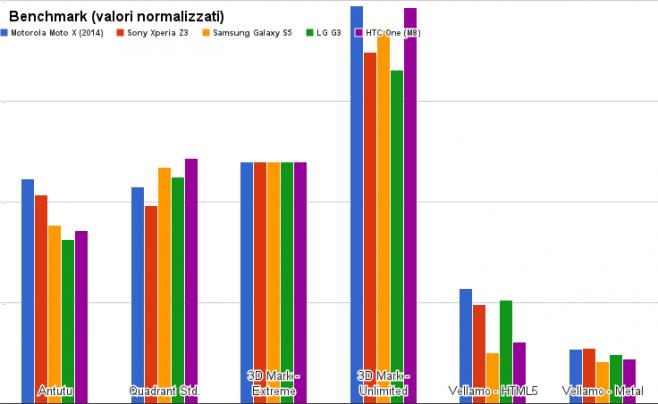 benchmark moto x 2014