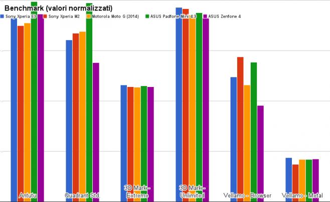benchmark sony xperia e3