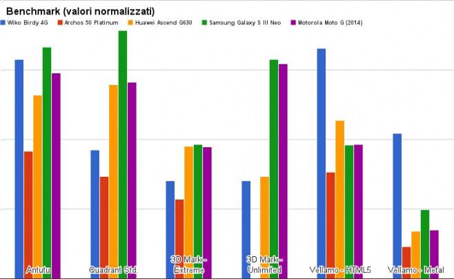 benchmark wiko birdy 4g