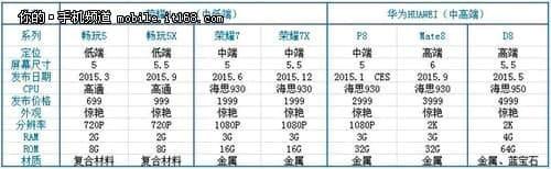 Huawei Line up