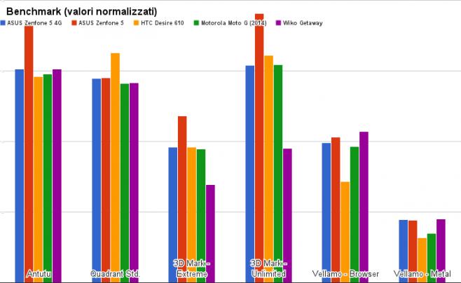 benchmark asus zenfone 5 4g