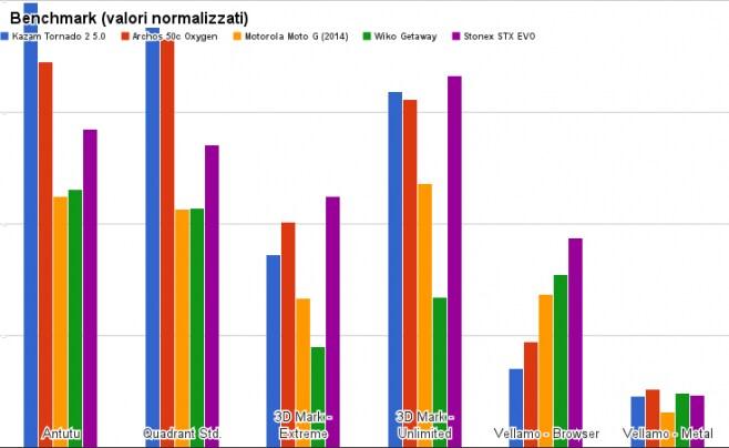 benchmark kazam tornado 2 5.0