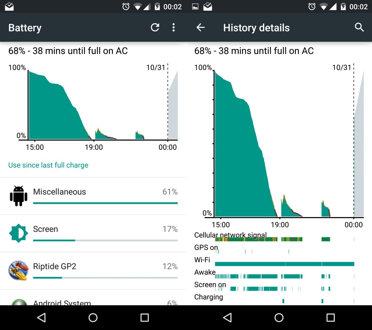 Nexus 5 ha un serio battery drain con l'ultima preview di Lollipop: sarà la ragione del ritardo dell'OTA?