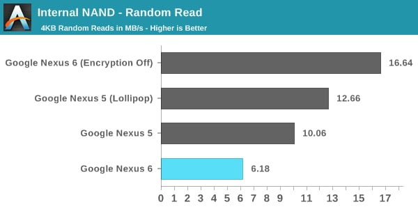 nexus 6 performance disco 1
