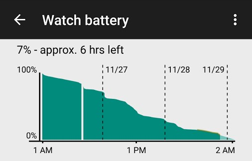 Android wear 5.0.1 batteria