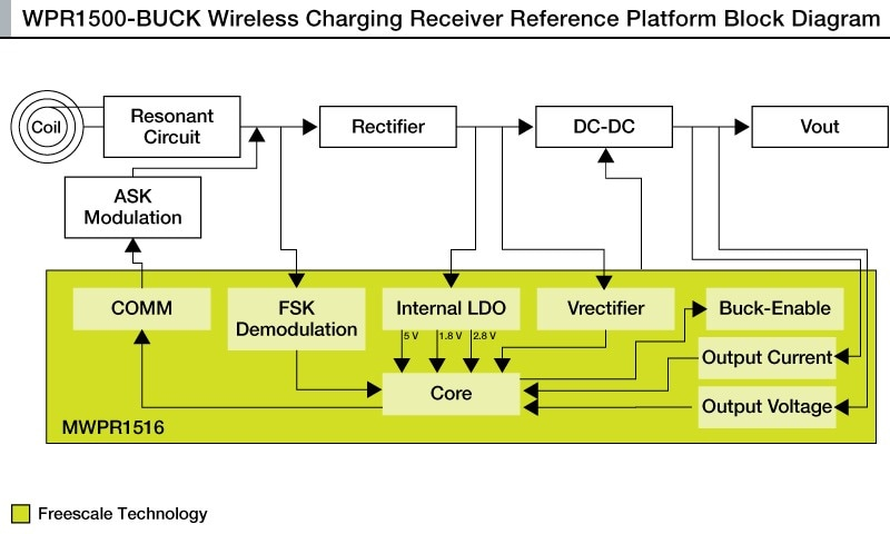 Wireless Qi Freescale Semiconductor
