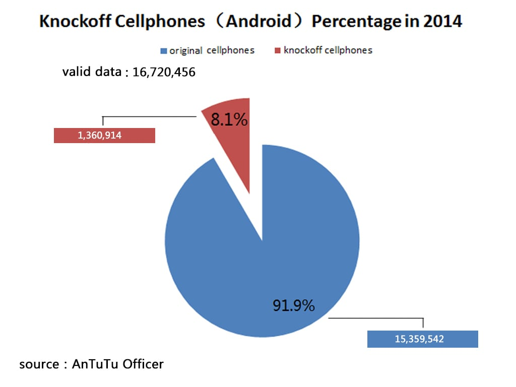 L'avanzata degli smartphone cloni e come identificarli grazie ad AnTuTu Officer (foto)