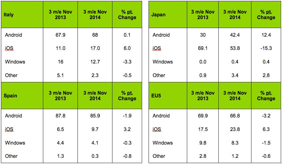 Android cala in Europa e sente il fiato sul collo di iOS negli USA, secondo gli ultimi dati Kantar