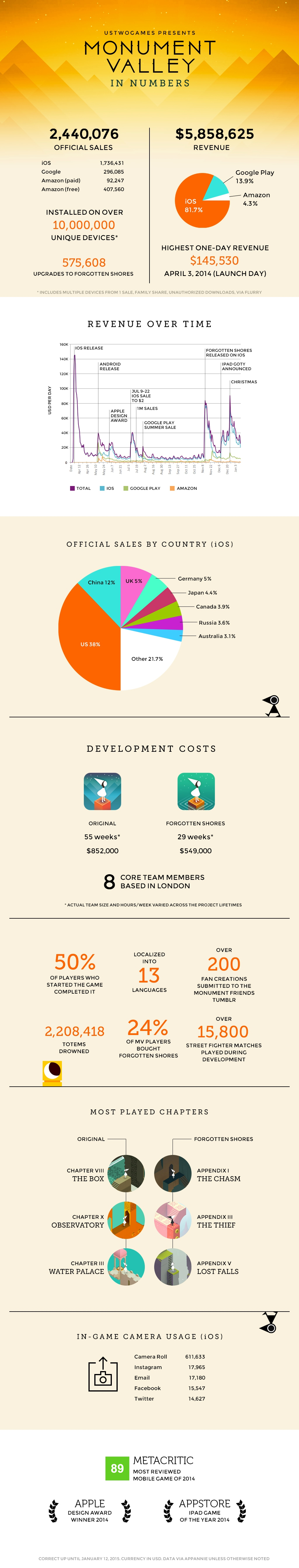 Monument Valley Infografica