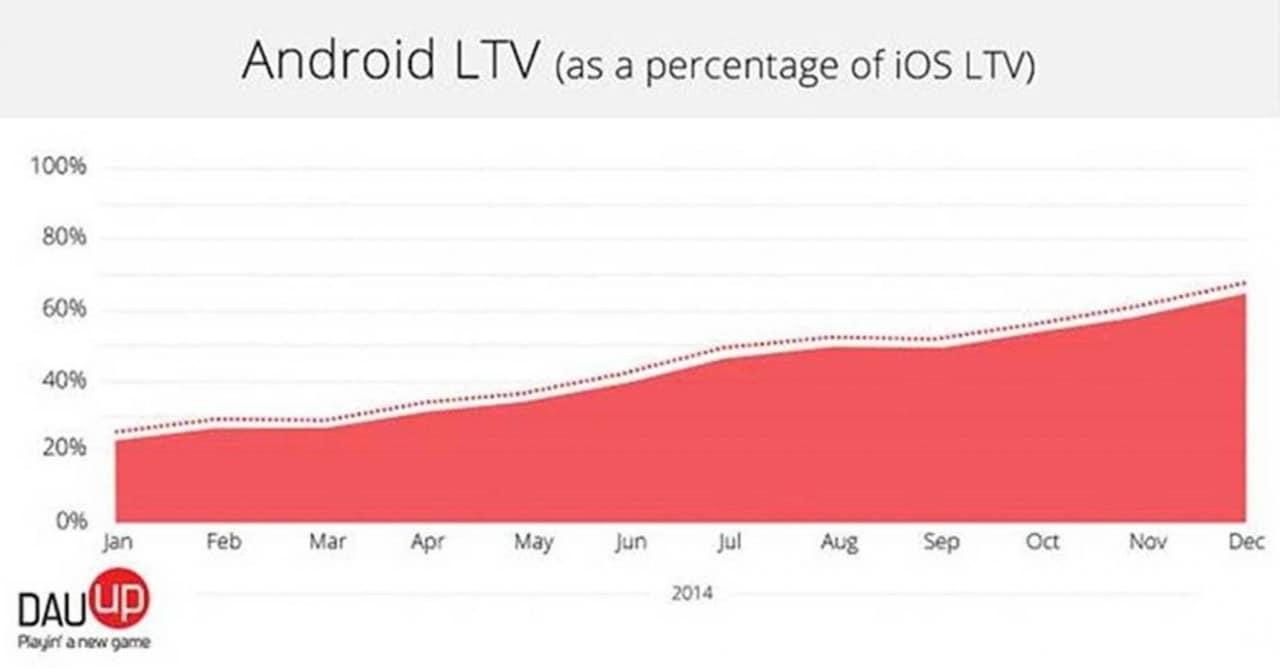I giochi trascinano Android e il Play Store, sempre più vicini ai guadagni dell'App Store