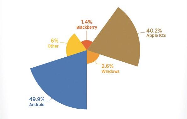Android batte iOS... in quanto a visualizzazioni di porno (foto)