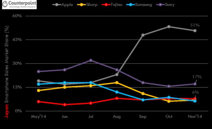 Il mercato asiatico sorride ad Apple mentre Samsung cala ancora