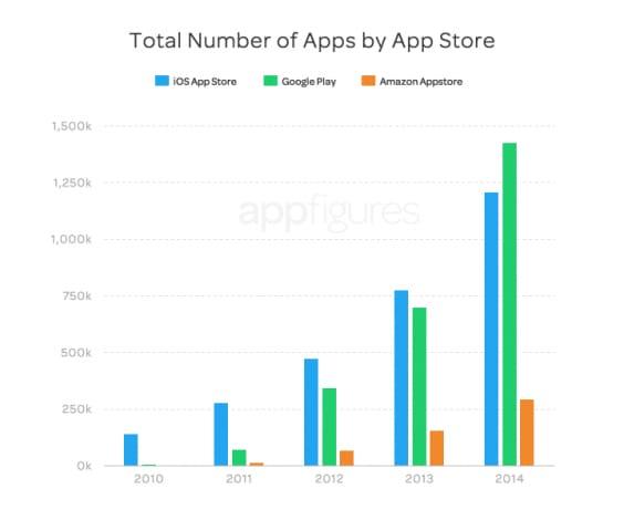crescita app store