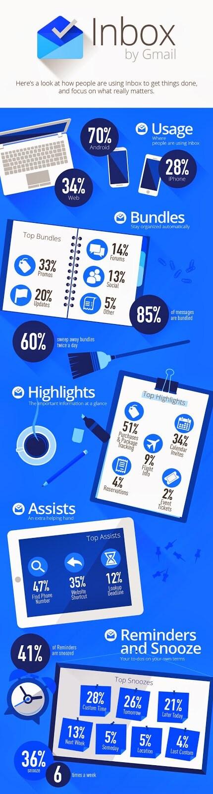 inbox infografica