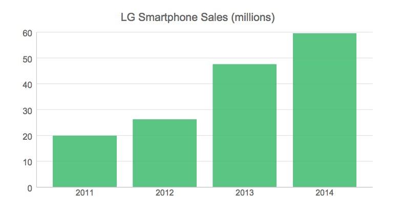LG non ferma la sua corsa: ottimi i dati relativi alle vendite nel 2014