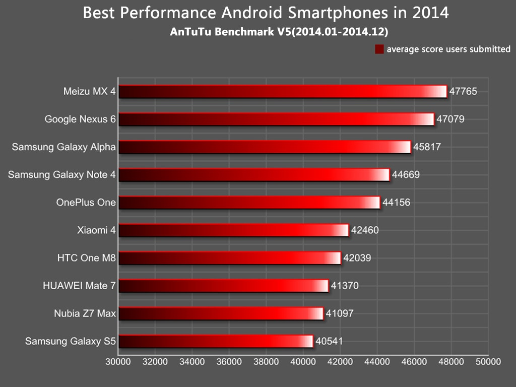 milgiori smartphone 2014 antutu