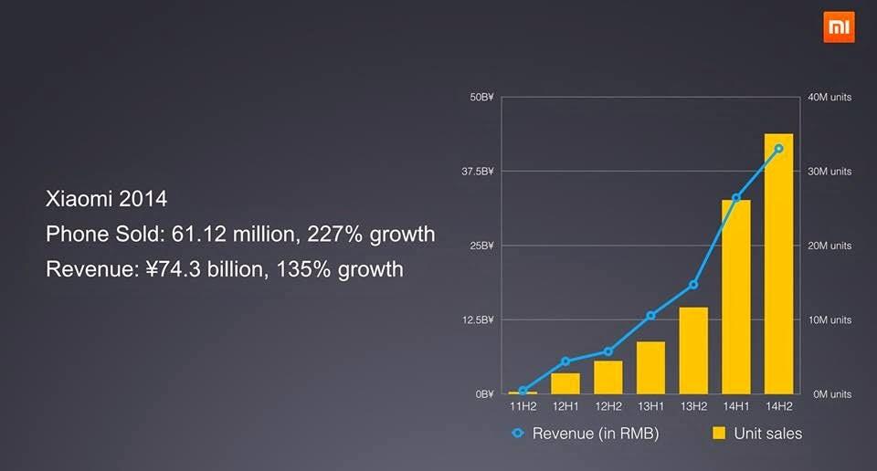 Xiaomi dà i numeri del 2014 con la promessa di espansione nel 2015