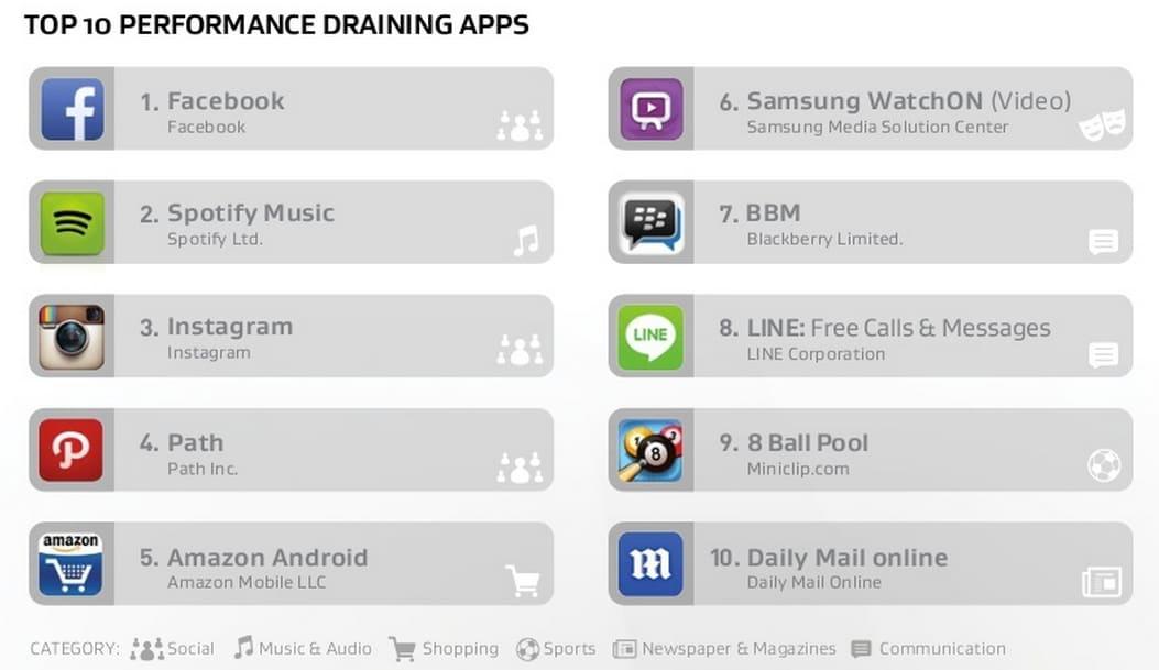 Le app che consumano più batteria, più rete e più risorse secondo AVG (Facebook fa tripletta!)