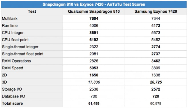 Snapdragon 810 vs Exynos 7420 AnTuTu