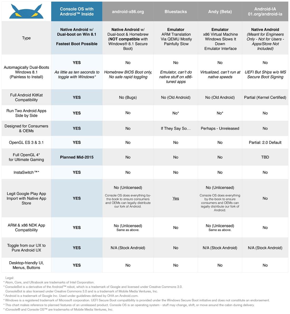 comparativa console OS