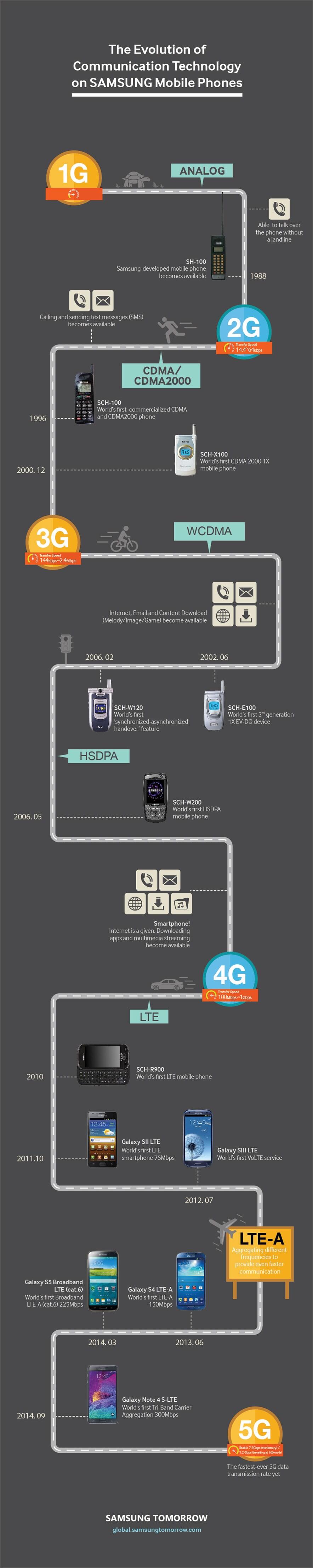 infografica evoluzione connettività samsung - 1