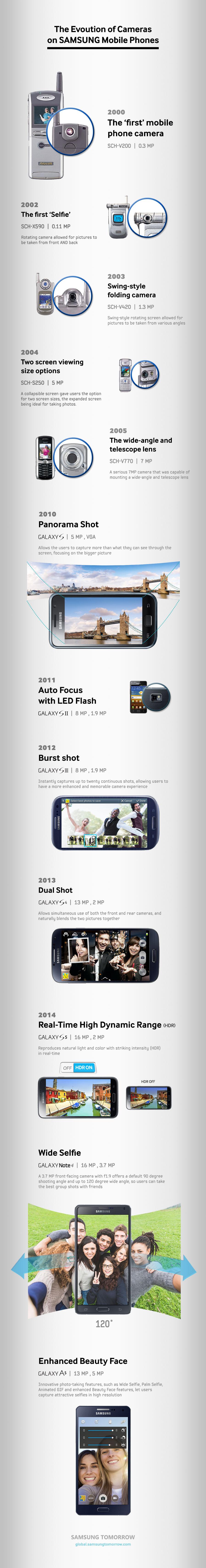 infografica fotocamera smartphone samsung