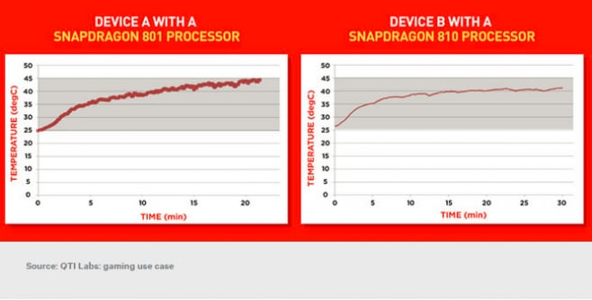 snapdragon 801 vs snapdragon 810
