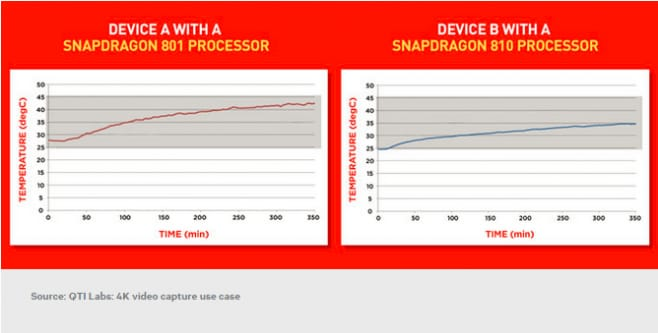 snapdragon 810 vs snapdragon 801