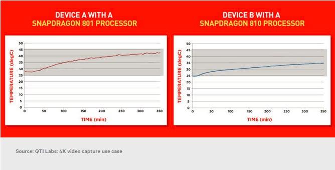 Secondo Qualcomm lo Snapdragon 810 scalda meno dello Snapdragon 801