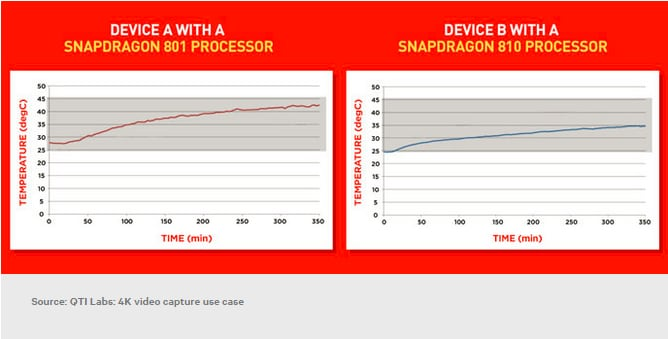 snapdragon 810 vs snapdragon 801