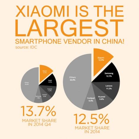 xiaomi più grande produttore cinese