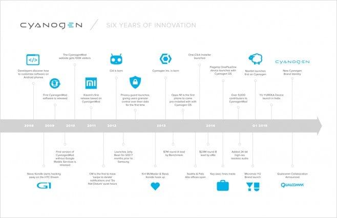 Cyanogen Timeline