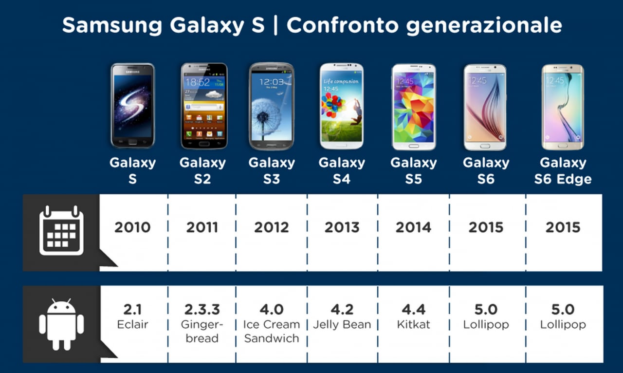 Galaxy S6: confronto generazionale con i vecchi Samsung in un'infografica