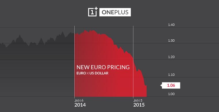 OnePlus One rincara in Europa: +50€ a partire dal 25 marzo (e conferma OnePlus 2)
