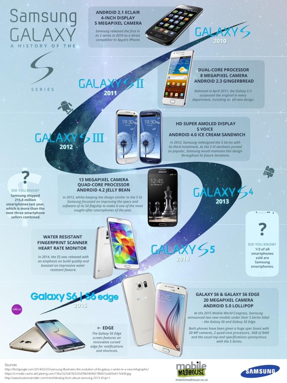 Samsung-Galaxy-S-Infografica