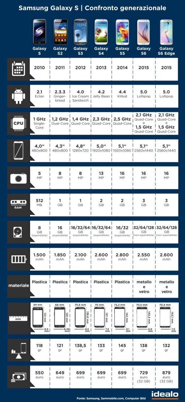 Samsung Galaxy S6 infografica