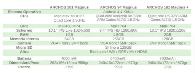 caratteristiche tecniche archos magnus prezzo