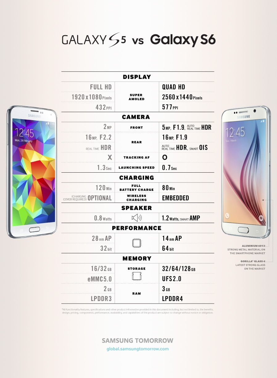 samsung galaxy s5 vs iphone 5