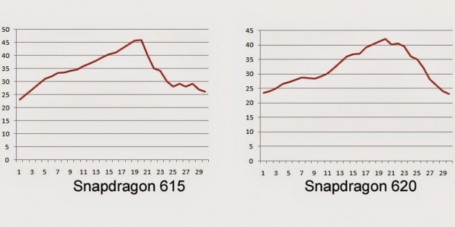 snapdragon 615 vs 620