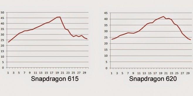 snapdragon 615 vs 620