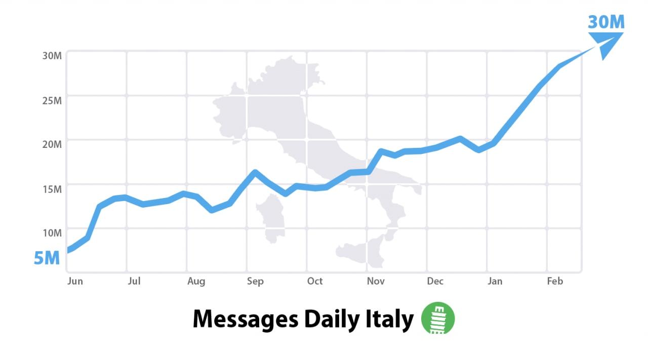 telegram italia