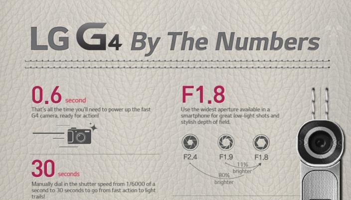 LG G4 in numeri infografica