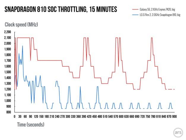 Snapdragon-810 vs exynos 7420 throttling